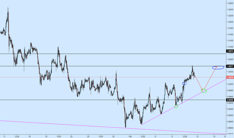 USDCHF: USDCHF 1h Possible Long off Support Trendline