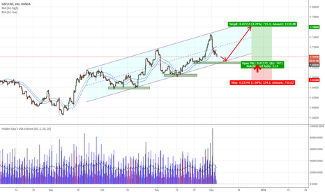 GBPCAD: GBPCAD - Channel play for this week
