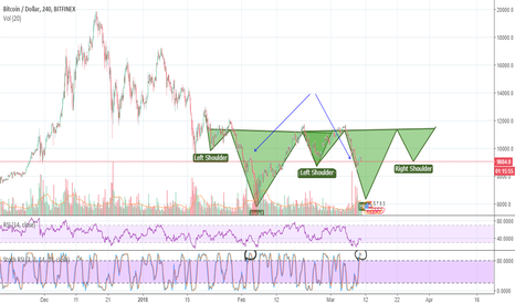 BTCUSD: BTC is going down for another inverse H&S