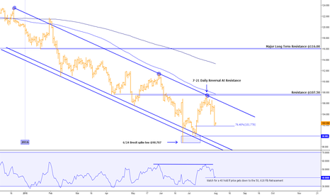 USDJPY: USD/JPY DAILY ANALYSIS (THE WEEK AHEAD)