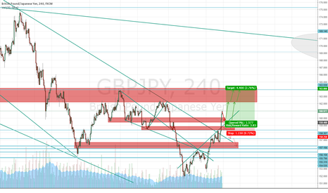 GBPJPY: A small break before (final) sprint?