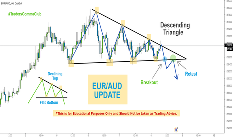 EURAUD: EUR/AUD Update (H1 Time Frame)