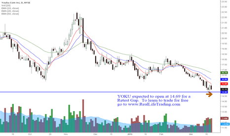 YOKU: YOKU Day Trade Retest Gap (Brad Reed Mar20,2015)