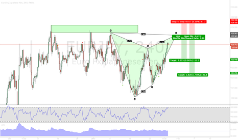 EURJPY: Deep Gartley on EURJPY