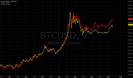 BTCUSD: Sudden Chinese Divergence