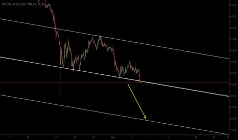 AUDJPY: strong yen ..weak aussie ..let's do it:)