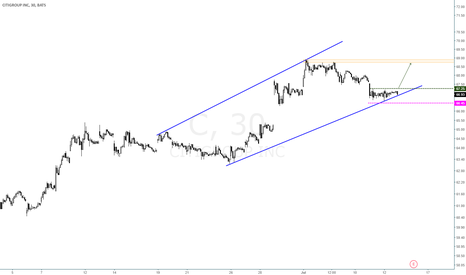 C:  Citigroup Inc. $C - Channel Up