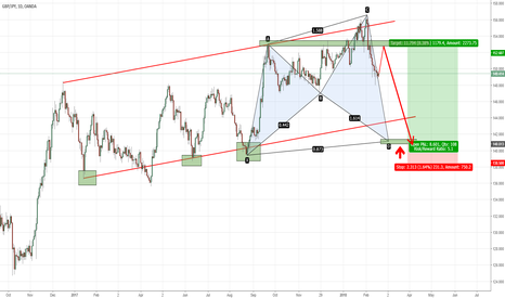 GBPJPY: GBPJPY - Buy this Daily Shark Pattern completion?(Video)