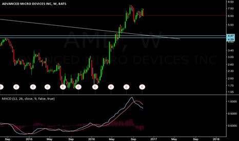 AMD: AMD needs a pull back