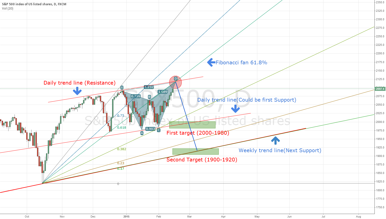 Hey Traders, S&P 500 Potential technical analysis