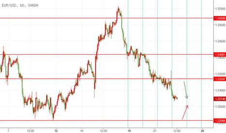 EURUSD: EUR 2.22 日内交易机会