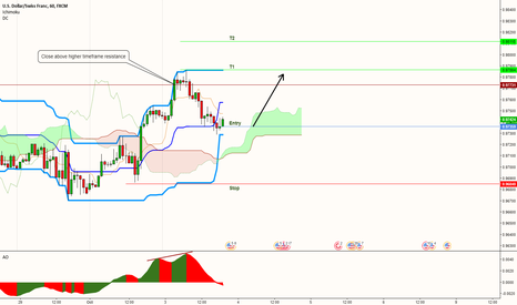 USDCHF: USDCHF - Long opportunity