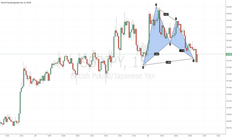 GBPJPY: Bullish Bat Spotted @ 161.73