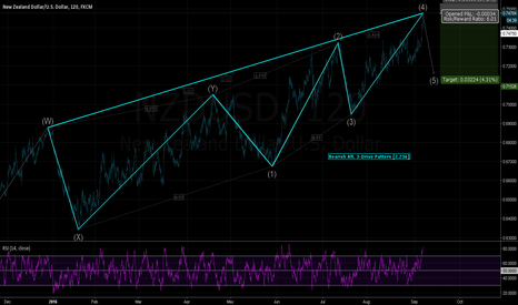 NZDUSD: NZDUSD - Potential Bearish Break-Down