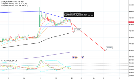 EURTRY: EURTRY SHORT POSSIBILITY