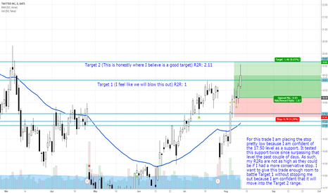 TWTR: Tightening the stop on the streaking TWTR