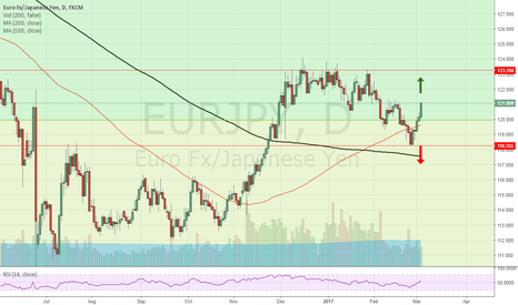EURJPY: Strong BULLISH momentum from EUR/JPY but resistance is building