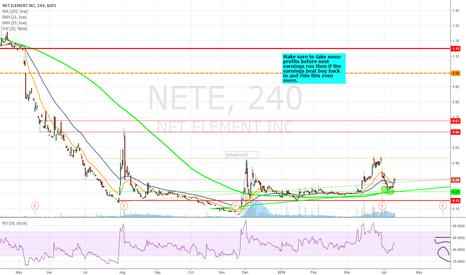 NETE: $NETE chart setup