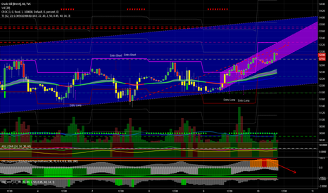 UKOIL: BRENT target at 53.04 almost made, take profit