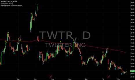 TWTR: Counter-trend signals : TWTR (Daily)