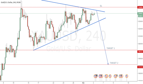 XAUUSD: XAUUSD   GOLD / USD  SHORT ENTRY