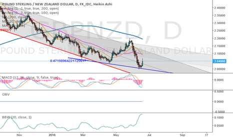 GBPNZD: You tell me