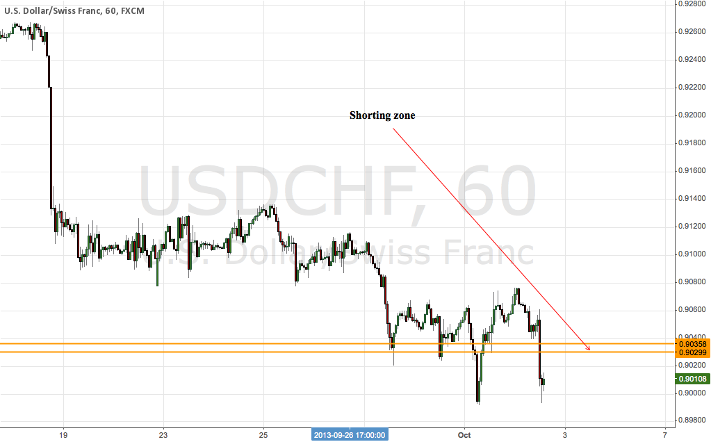 USD/CHF Next Shorting Position ;0)