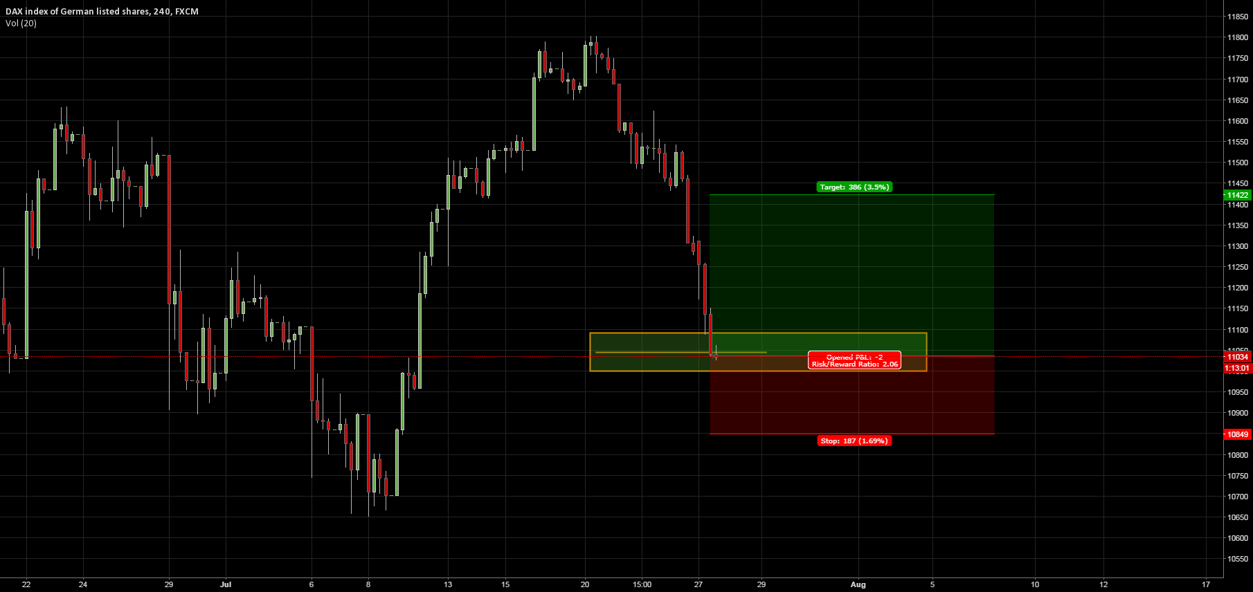 Long DAX on GOOD confirmation!