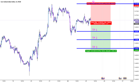 EURAUD: EURAUD  SELL Short