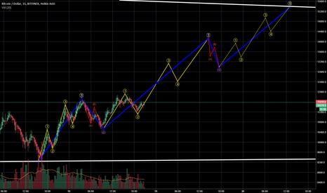 BTCUSD: BTC temporary upside move before next correction on 7k range