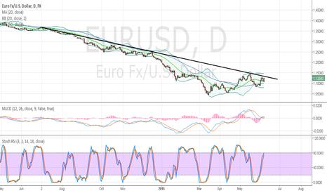 EURUSD: $EURUSD Patience bears!