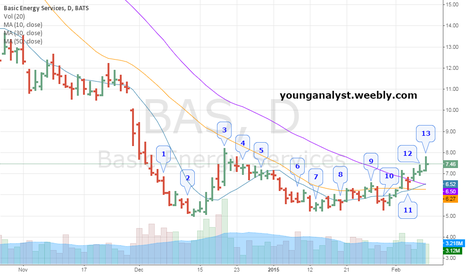 BAS: Closed long on BAS @7.55 (+22.4%)