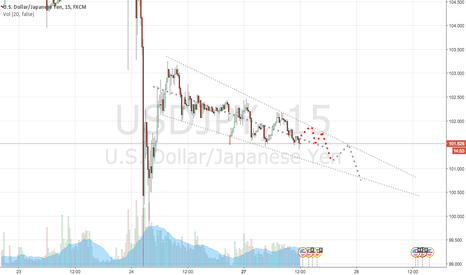 USDJPY: USD/JPY - 12HR