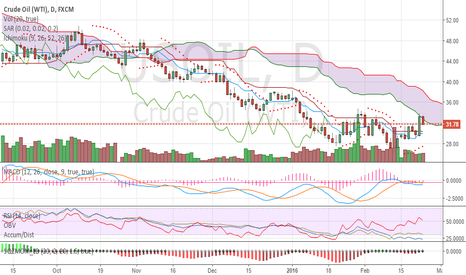 USOIL: Again, a text book #oil reversal. Waiting for tomorrow's numbers