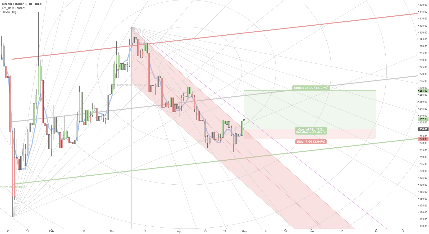 Bitcoin multi-week uptrend is going to be confirmed by Wednesday