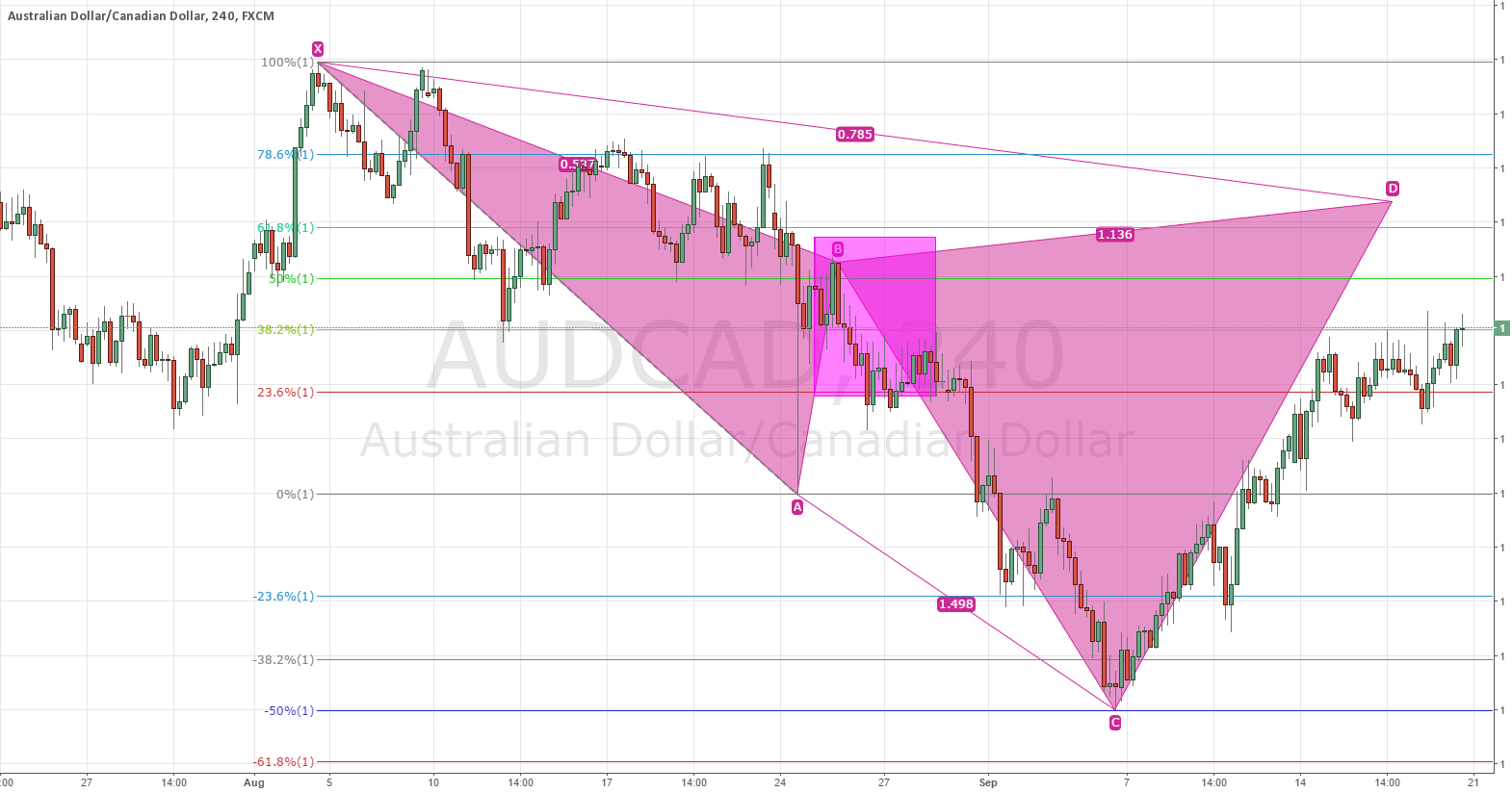 Potential Bear Cypher for AUDCAD