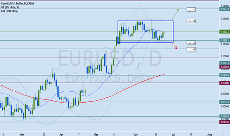 EURUSD: EURUSD Forex Analysis June 23 - 30