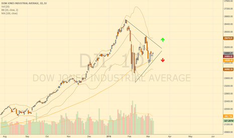 DJI: Dow Jones - Triangle