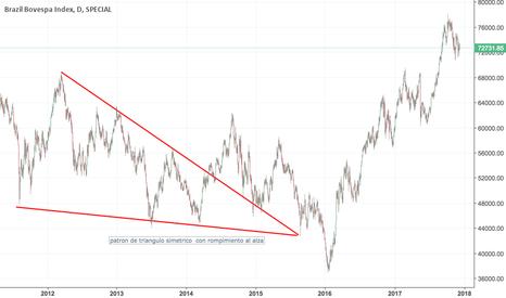 BVSP: En el mercado de etf patron de triangulo simetrico