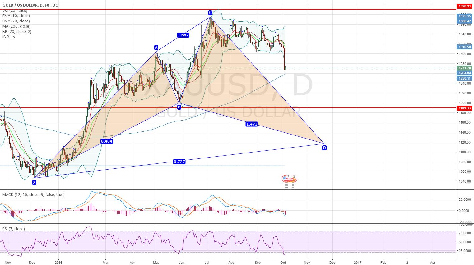 XAUUSD Gold massive bullish cypher pattern on daily chart