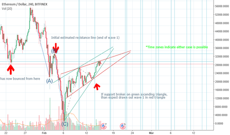 ETHUSD: ETH wave 1 update. Possible time extension