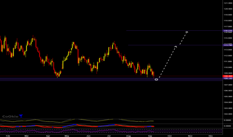 USDJPY: USDJPY GOOD TO LONG HERE.... CoOkiess