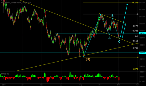 USDCHF: Look for buy opportunity on USDCHF
