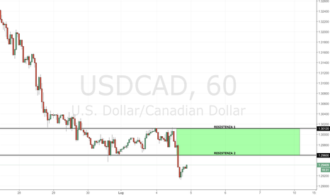 USDCAD: USD/CAD: falso breakout?