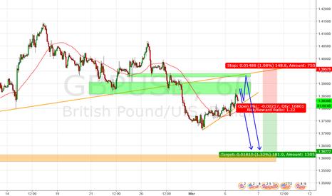 GBPUSD: Potential short on GBPUSD
