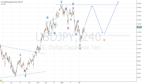 USDJPY: USDJPY wave count