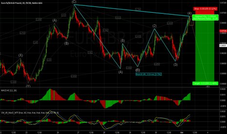 EURGBP: Potential Bearish Break-Down: