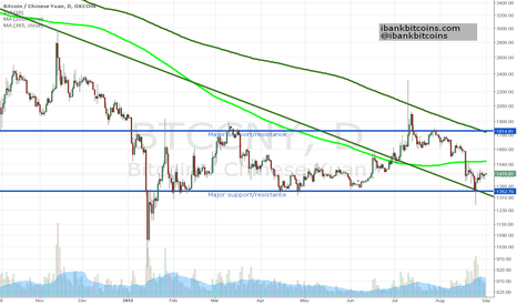 BTCCNY: Where is Bitcoin going? Creeping upwards/low open interest