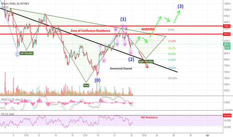 BTCUSD: The Worst BITCOIN Chart Ever! You Be The Judge... Booring...