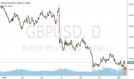 GBPUSD: why the Sterling Pound rates comes back after Theresa May speech
